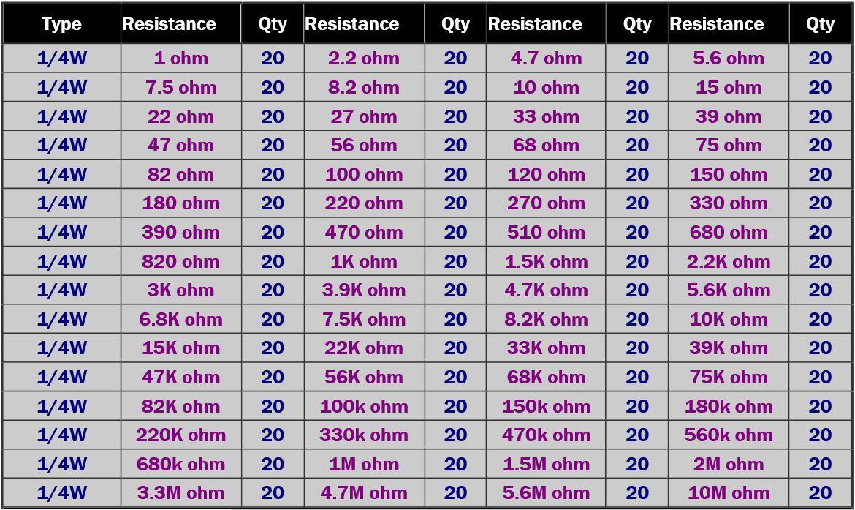 Tabla de valores de resistencias